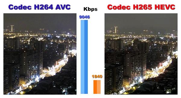 CODEC e standard di compressione video - Guida