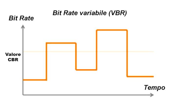 Bit Rate Variabile VBR