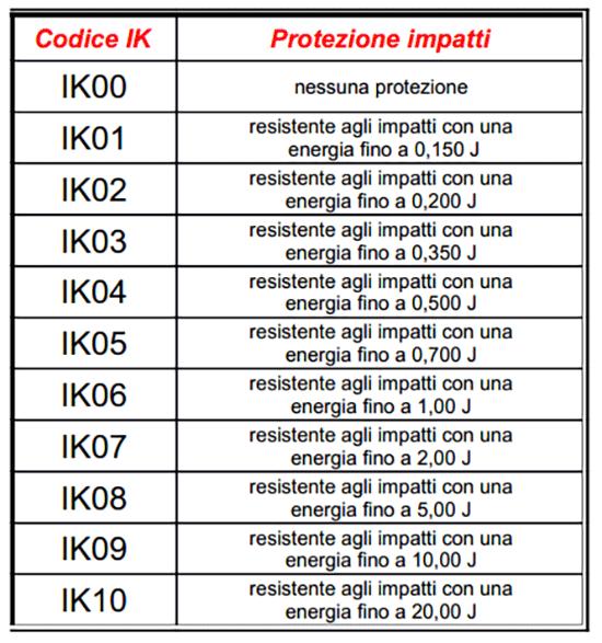 Certificazioni IK
