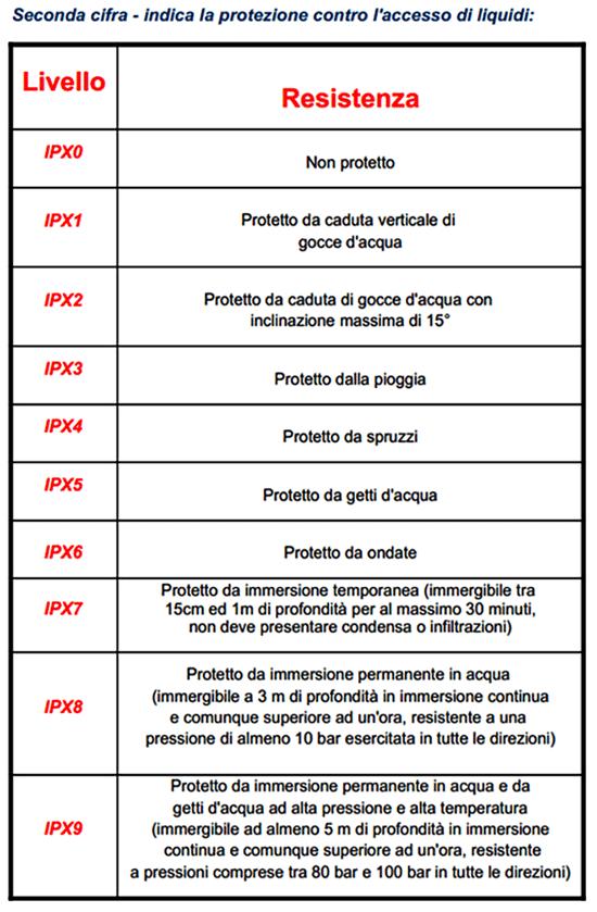 Certificazioni IP IK