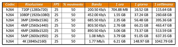 Tabella dimensioni storage H264