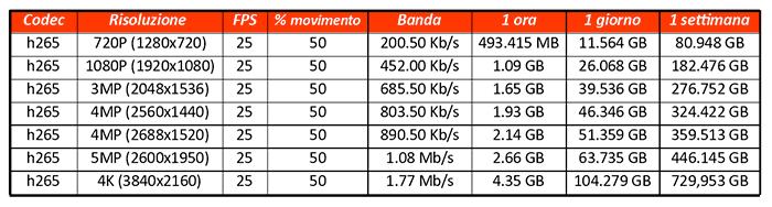 Tabella dimensioni storage H265